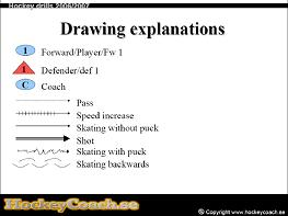 Hockey practise and drill drawing explanation